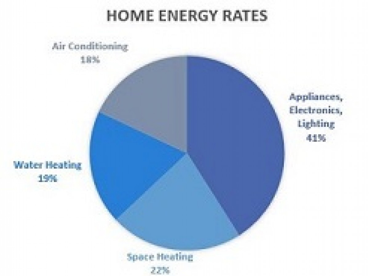 Home Energy Rates
